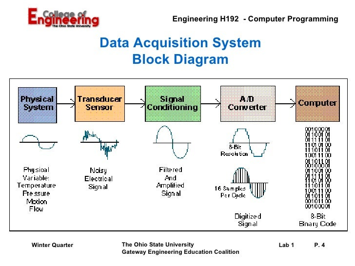 Block Diagram Data Acquisition : Lab data acquisition fundamentals