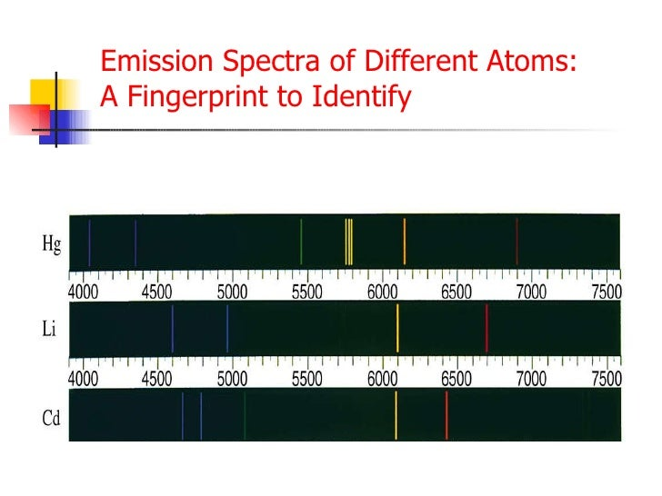 Emission Spectra Lab Emission Spectra of Different