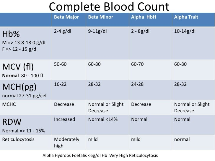 pics What Is Thalassemia