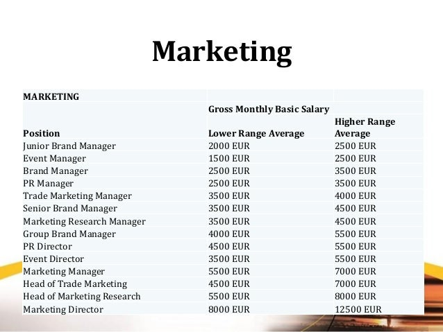 Trade marketing manager salary, call options explained