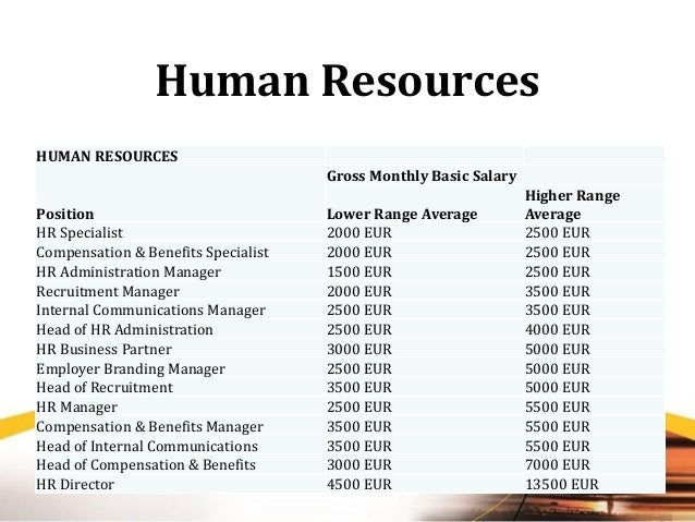 Human Resource Management, Wages and Salaries