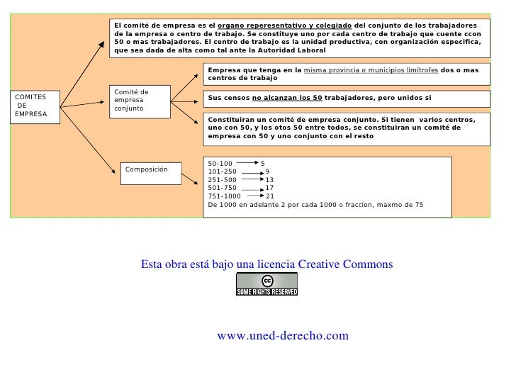 El comité de empresa es el organo reperesentativo y colegiado del conjunto de los trabajadores           de la empresa o c...