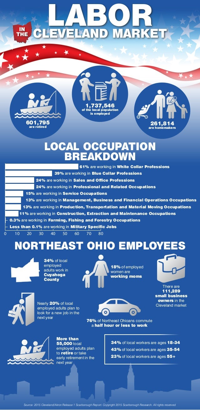 LABOR LOCAL OCCUPATION BREAKDOWN NORTHEAST OHIO EMPLOYEES CLEVELAND MARKET IN THE 1,737,546 of the local population is emp...