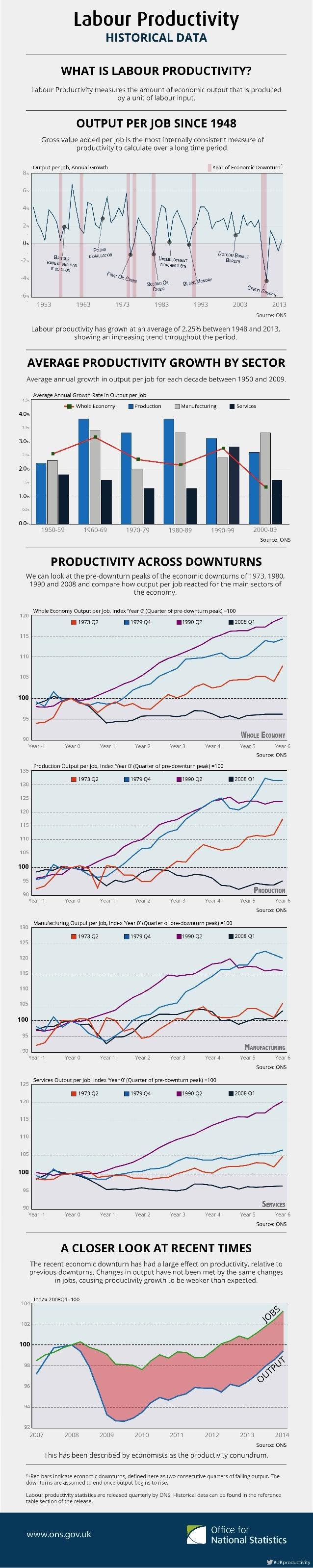 Labour Productivity - Infographic on Historical Data