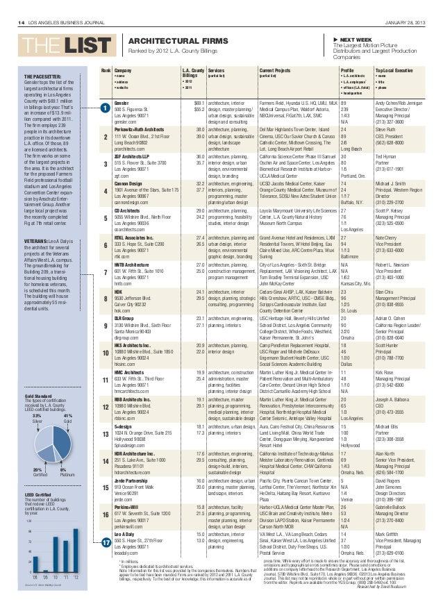 Los Angeles Business Journal Rankings