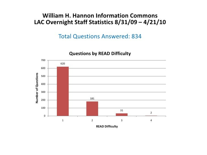 William H. Hannon Information CommonsLAC Overnight Staff Statistics 8/31/09 – 4/21/10<br />Total Questions Answered: 834<b...