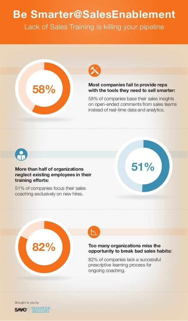 Be Smarter@SalesEnablement Lack of Sales Training is killing your pipeline  58%  Most companies fail to provide reps with ...