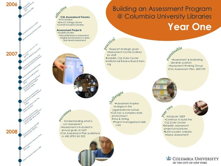 Building an Assessment Program at Columbia University Libraries - Year One