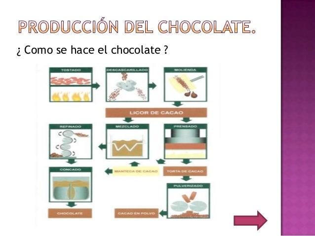 La creaci n del chocolate for Como se hace el marmol