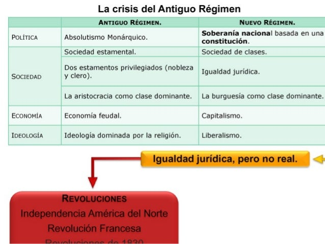 La crisis del Antiguo Régimen