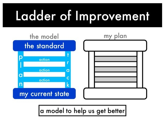 Ladder of Improvement the model  my plan  the standard t p action r l action a a c action n k my current state  a model to...