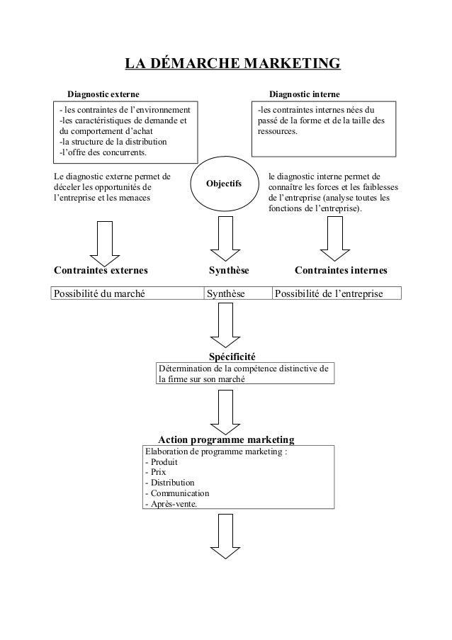 LA DÉMARCHE MARKETING   Diagnostic externe                                     Diagnostic interne - les contraintes de l'e...