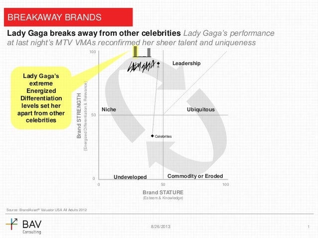 Breakaway celebrity, Lady Gaga, confirms position as stand-out breakaway brand at 2013 VMAs