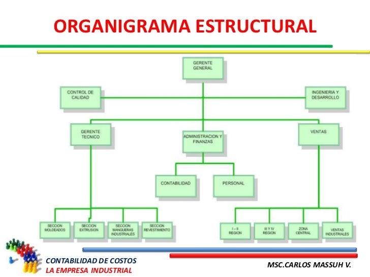 Organigrama De Nissan >> Organigrama De Una Empresa Industrial | la empresa industrial