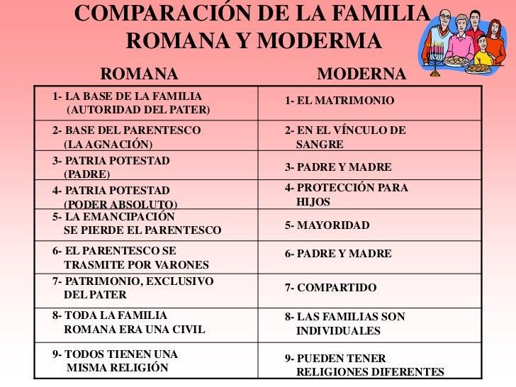 Comparacion Del Matrimonio Romano Y El Actual : La familia romana