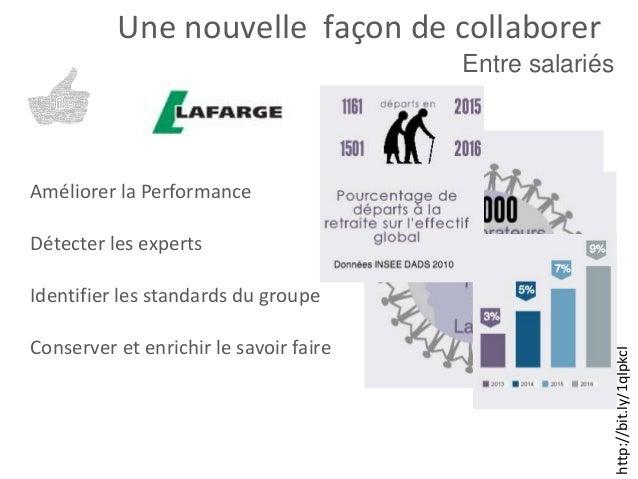 http://bit.ly/1qIpkcI Entre salariés Une nouvelle façon de collaborer Améliorer la Performance Identifier les standards du...