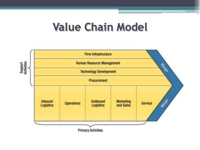 """value chain analysis of toyota motors Toyota also invested $50 million into the tesla motors has a very unique value chain in the sense that tesla """"tesla motors-five forces analysis."""