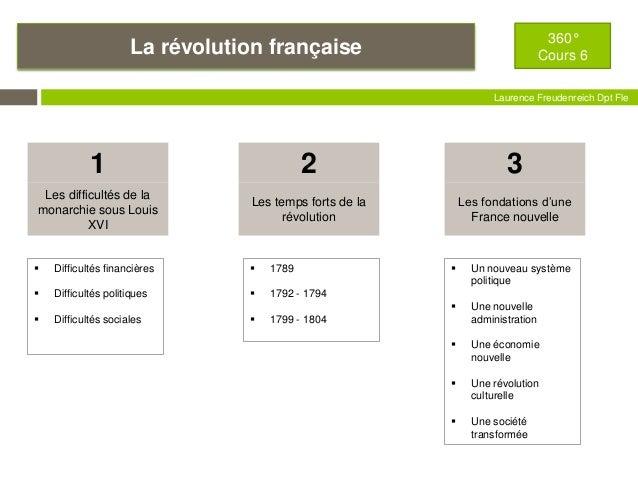 La révolution française 360° Cours 6 Laurence Freudenreich Dpt Fle ESCE Les difficultés de la monarchie sous Louis XVI 1 L...