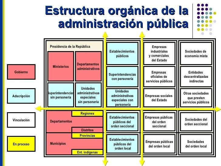 La funci n administrativa for Que es una oficina publica