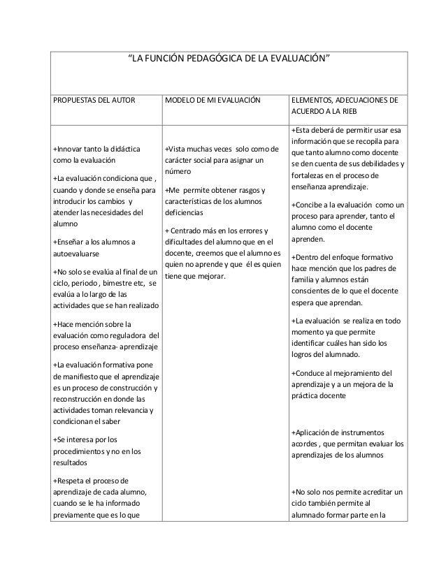 """""""LA FUNCIÓN PEDAGÓGICA DE LA EVALUACIÓN""""  PROPUESTAS DEL AUTOR  +Innovar tanto la didáctica como la evaluación +La evaluac..."""