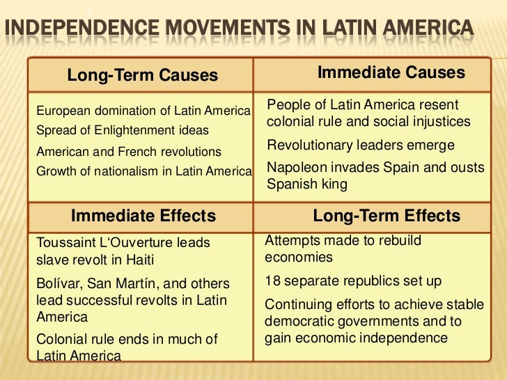 latin american revolution essays Latin essay revolution american on december 12, 2017 @ 3:42 pm criminal psychology extended essay essay feeling human owen i hate it when i'm writing an essay and.
