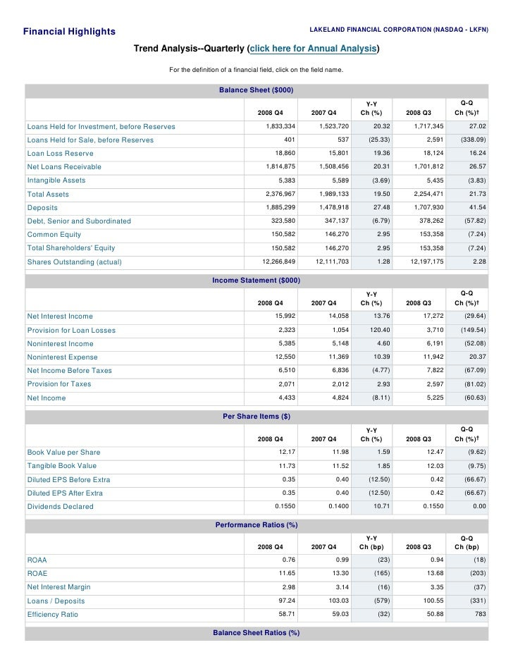LAKELAND FINANCIAL CORPORATION (NASDAQ - LKFN) Financial Highlights                                 Trend Analysis--Quarte...
