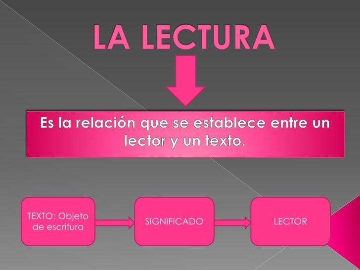LA LECTURA<br />Es la relación que se establece entre un lector y un texto.<br />TEXTO: Objeto de escritura<br />SIGNIFICA...