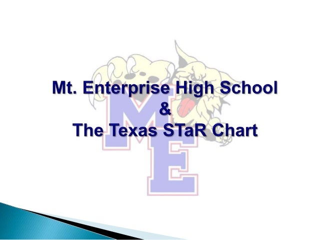  Introduction to STaR Chart Rationale  The Four Areas of the STaR Chart  Campus Scores for Mt. Enterprise HS  Trends a...