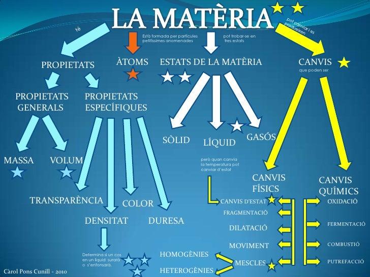 LA MATÈRIA<br />té<br />pot canviar i es produeixen<br />pottrobar-se en<br />tres estats<br />Està formada per partícules...