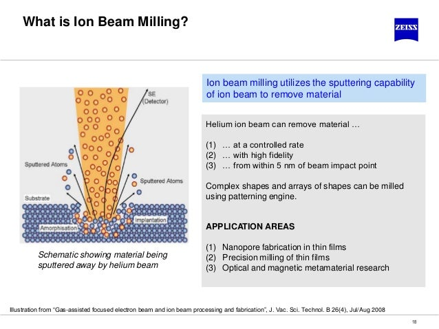 ion beam sputtering thesis