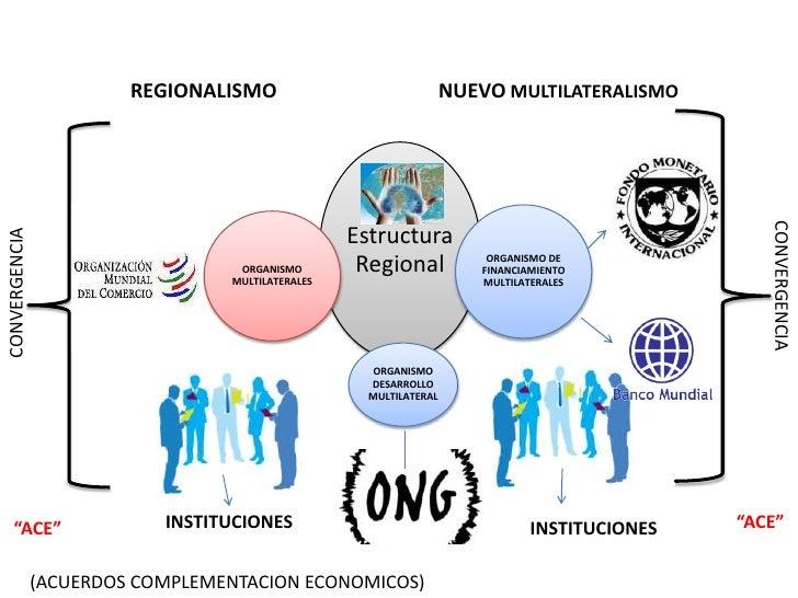 REGIONALISMO                               NUEVO MULTILATERALISMO                                                         ...
