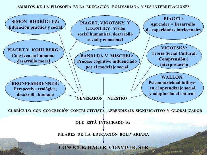 PIAGET: Aprender = Desarrollo  de capacidades intelectuales VIGOTSKY: Teoría Social Cultural: Comprensión e  interpretació...