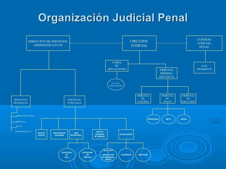 Circuito Judicial Penal : Violaciones a la libertad y al debido proceso en venezuela