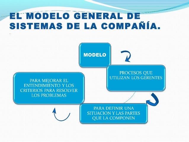 EL MODELO GENERAL DE SISTEMAS DE LA COMPAÑÍA. .
