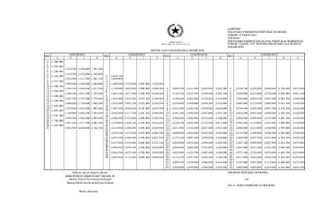 Temukan Berita Gaji PNS dan Informasi Terbaru Lainnya