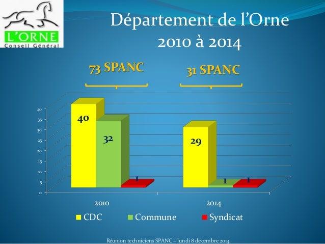 Réunion techniciens SPANC – lundi 8 décembre 2014 Département de l'Orne 2010 à 2014 73 SPANC 31 SPANC 0 5 10 15 20 25 30 3...