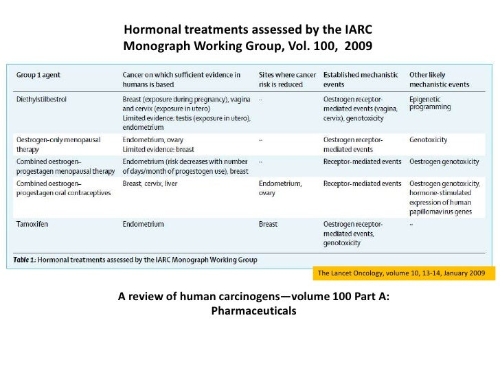 Hormonal treatments assessed by the IARCMonograph Working Group, Vol. 100, 2009                                   The Lanc...