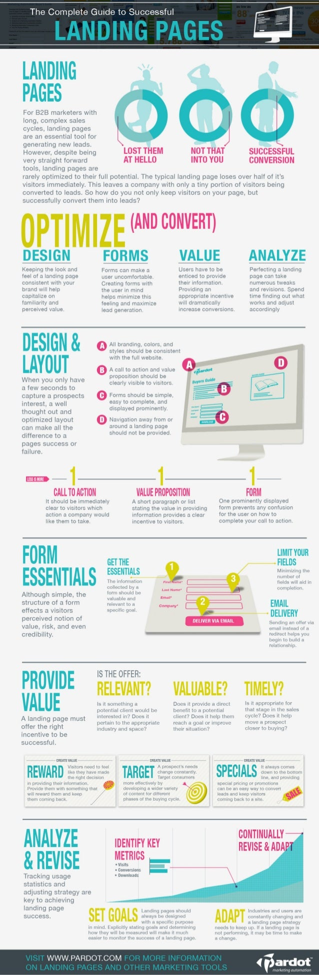 The Complete Guide to Successful Landing Pages [Infographic]