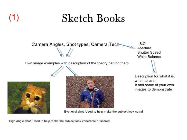 Sketch Books Camera Angles, Shot types, Camera Tech I.S.O Aperture Shutter Speed White Balance Own image examples with des...