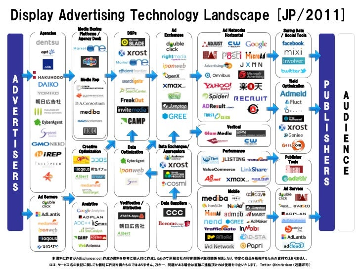 Display Advertising Technology Landscape [JP/2011]                   Media Buying                         Ad              ...