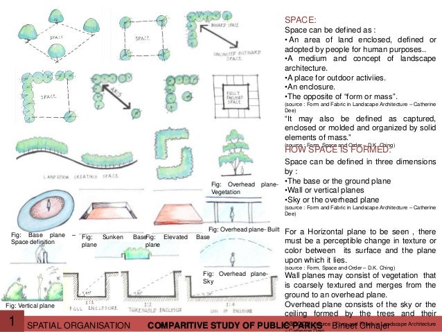 Landscape architecture spatial organisation lecture 3 for Concept of space in architecture