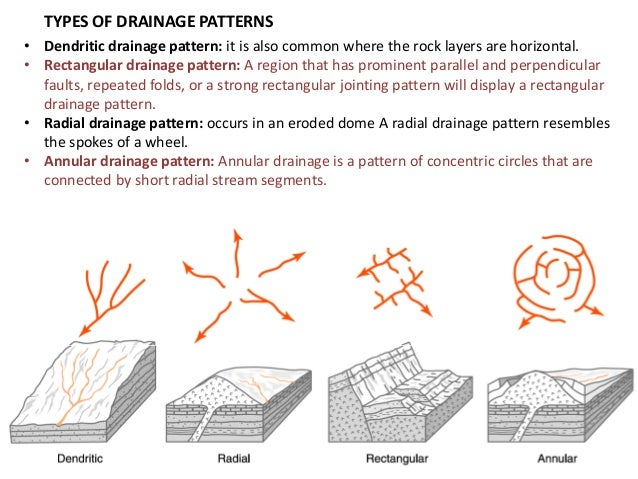 stream drainage patterns definition