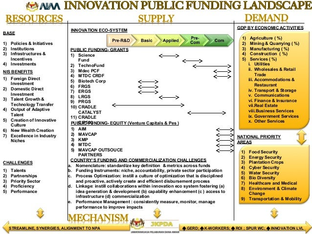 INNOVATION ECO-SYSTEM PUBLIC FUNDING- GRANTS GDP BY ECONOMIC ACTIVITIES BASE CHALLENGES 1) Policies & Initiatives 2) Insti...