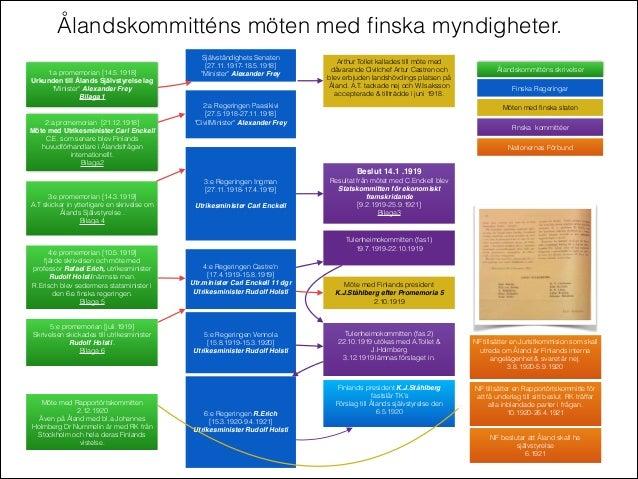 """1:a promemorian [14.5.1918] Urkunden till Ålands Självstyrelse lag """"Minister"""" Alexander Frey  Bilaga 1 2:a promemorian [21..."""