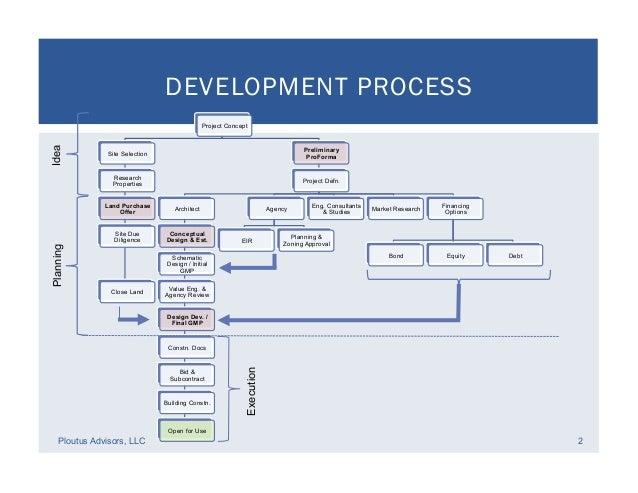 Land Development Process : Land development process gallery