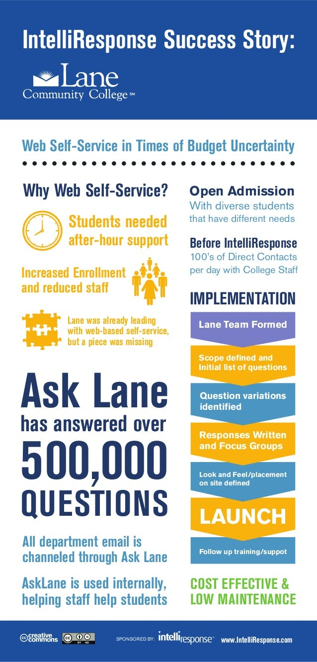 IntelliResponse Success Story:  Web Self-Service in Times of Budget Uncertainty  Why Web Self-Service?  Open Admission  St...