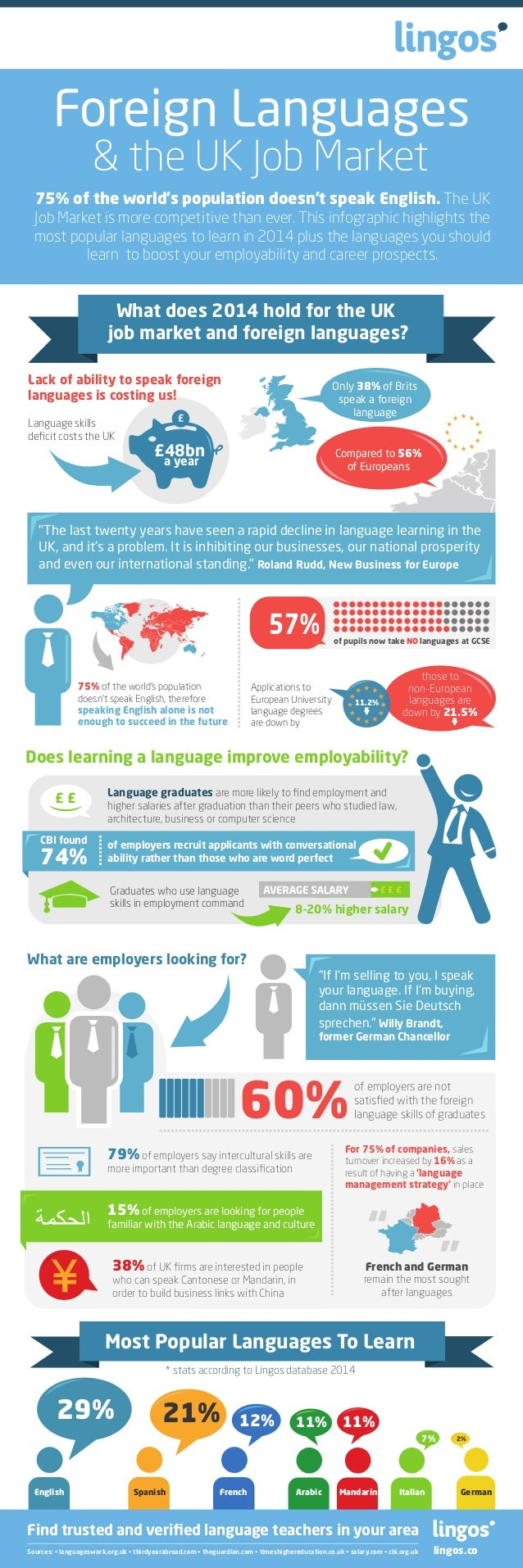 Foreign Languages & the UK Job Market  75% of the world's population doesn't speak English. The UK Job Market is more comp...