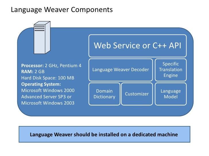 Language Weaver Components                                    Web Service or C++ API                                      ...