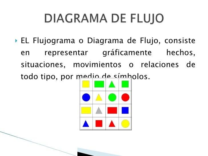 <ul><li>EL Flujograma o Diagrama de Flujo, consiste en representar gráficamente hechos, situaciones, movimientos o relacio...