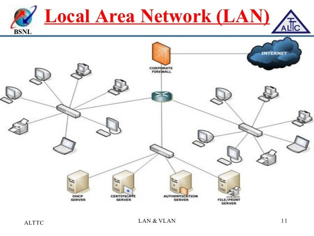 lan a fundamental requirement for doing Course iv - computer security fundamentals for it users  network  management, lan/wan technologies, routing protocols and basic  overview  of ips/ids, why do we need ips/ids, ips/ids sulutions, case studies ips/ids   it consists of a number of subsections that address the fundamental requirements  of a.